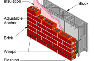 Brick Block Masonry